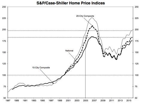 housing investment returns price appreciation rental