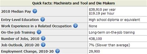 Cnc Salary by Machinist Duties Heavy Machine Operator Description Top Paying Metropolitan Areas For