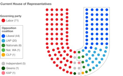 current house of representatives australia votes a guide to the election bbc news