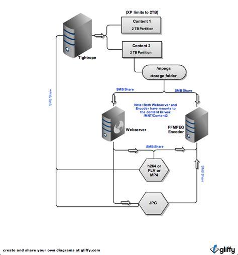 drupal workflow amherstmedia s ingestion workflow wi content