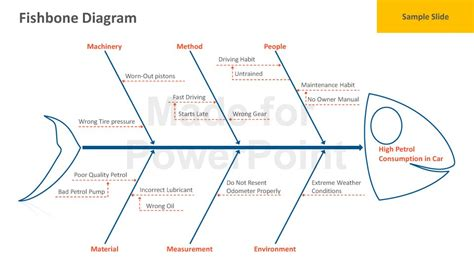 ishikawa diagram template fishbone diagram powerpoint template
