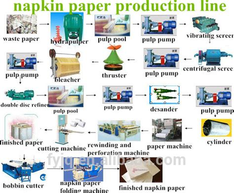 Process Of Toilet Paper - wood pulp toilet roll tissue paper machine price
