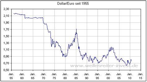 wechselkurs dollar deutsche bank wellenreiter invest