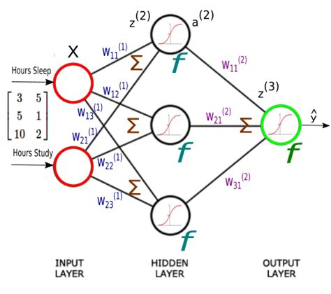 pattern classification in artificial neural network artificial neural network ann 4 backpropagation of
