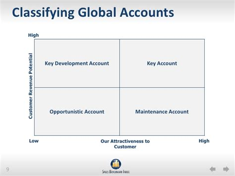 Global Account Manager by Key Account Management Global Account Selection