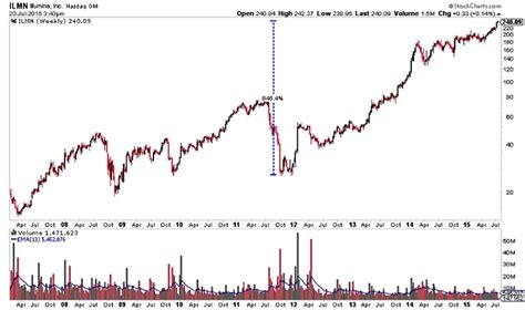 illumina shares illumina earnings preview will the momentum continue for