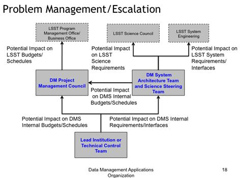 Help Desk Escalation by Call Escalation Process Flow Chart Pictures To Pin On