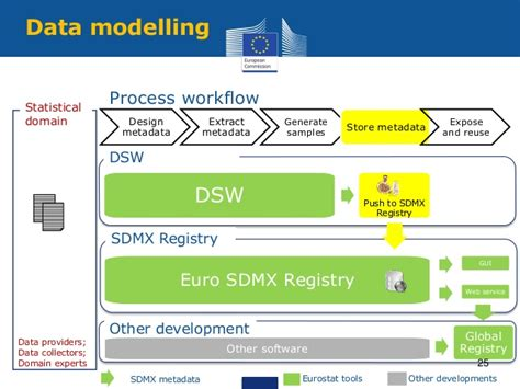 Dsw Application Process 2016 Sdmx Experts Meeting How To Collect Data Using Sdmx