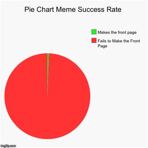 Pie Chart Generator Meme - pie chart meme success rate imgflip