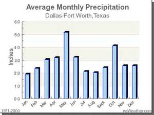 Weather In Tx Year Climate In Dallas Fort Worth