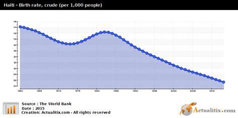 Haiti Birth Records Haiti Birth Rate Per 1 000 2016