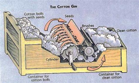 cotton gin diagram the cotton gin kaylie and thinglink