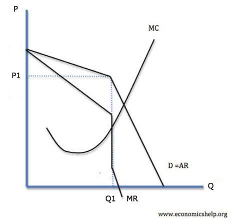 diagram of oligopoly kinked demand theory