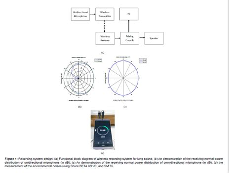 diagram blok recorder blok diagram wireless microphone image collections how