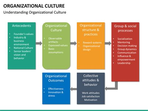 powerpoint themes culture organizational culture powerpoint template sketchbubble