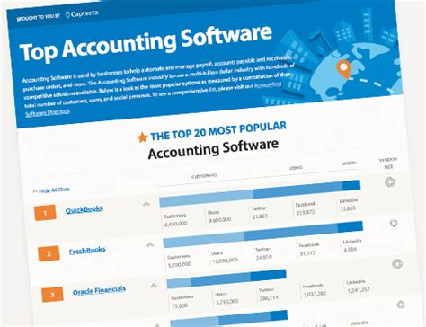 Accounting Systems List by Top Ten Quickbooks Alternatives For Small Business Accounting Capterra