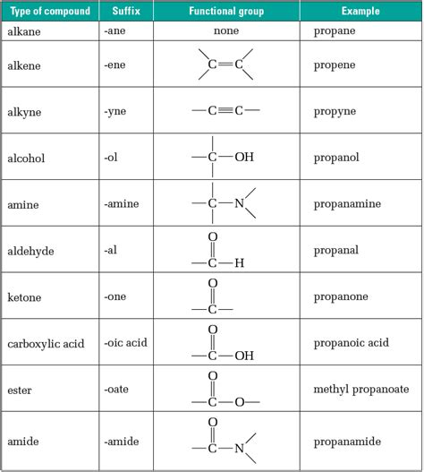Organic Chemistry Worksheet by Functional Groups Worksheet Worksheets Releaseboard Free