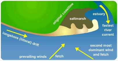 spit diagram revision for the topic of coasts the geographical