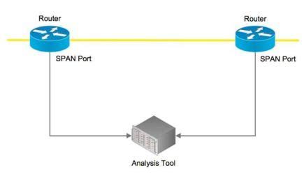 network monitoring best practices best practices for network monitoring traffic capture