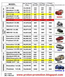 new car list prices car promotion 2013 malaysia autos post