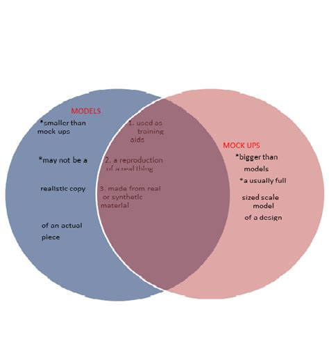 venn diagram of science and technology educational technology 1 teaching contrived experiences