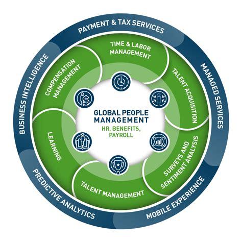 payroll services hr services human capital management view original hcm human capital management solutions