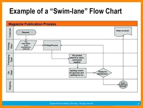 Nice Swim Chart Template Pictures Inspiration Exle Swim Diagram Excel Template