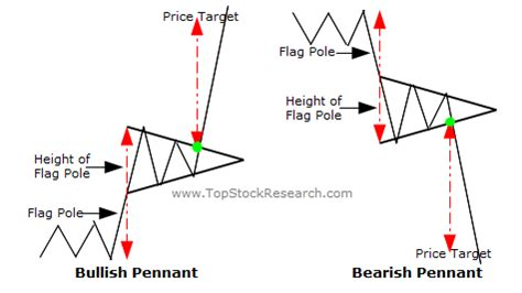 pattern vs a trend time price research spx nr7 inside day bull pennant