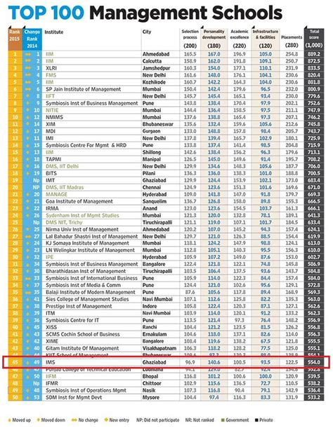 Top 100 Mba Colleges In India 2016 by Ims Ghaziabad Ranked As 45th Rank All India