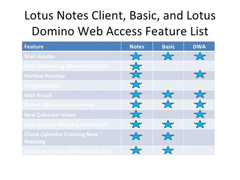 IBM Lotus Notes Clients   Differences