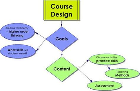 design management course new york lesson design implementation