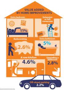 renovations that add most value to your home and how to