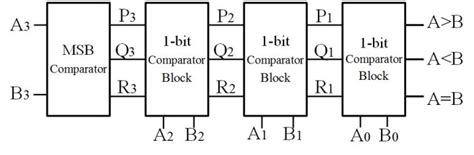 4 Bit Comparator Block Diagram