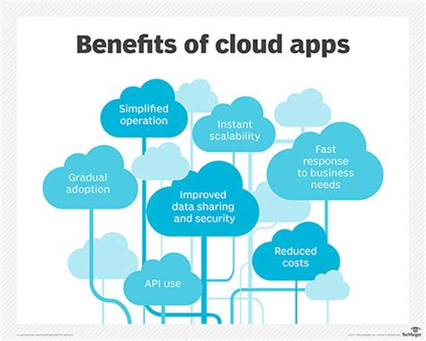 mobile apps definition what is cloud application definition from whatis