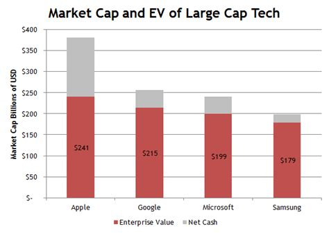 apple valuation apple now worth just slightly more than samsung microsoft