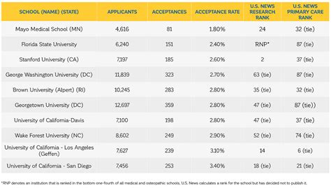 Executive Mba Acceptance Rate by 10 Most Selective Schools In The United States