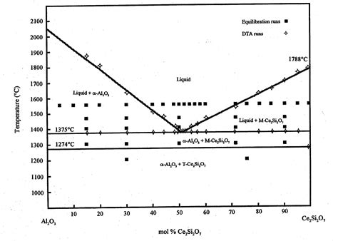 phase diagrams for ceramists phase diagram of the binary system al2o3 ce2si2o7