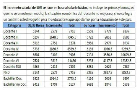 tabulador de sueldos imss 2016 gerencia educativa en venezuela tabulador de salario