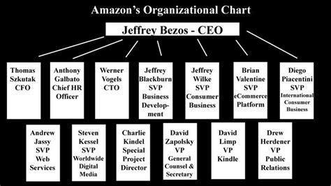 amazon organizational structure amazon s organizational structure