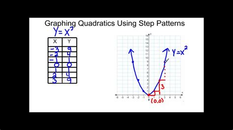 what is step pattern in math graphing quadratics using step patterns youtube