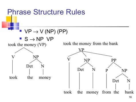 structure tree diagram syntax tree diagrams