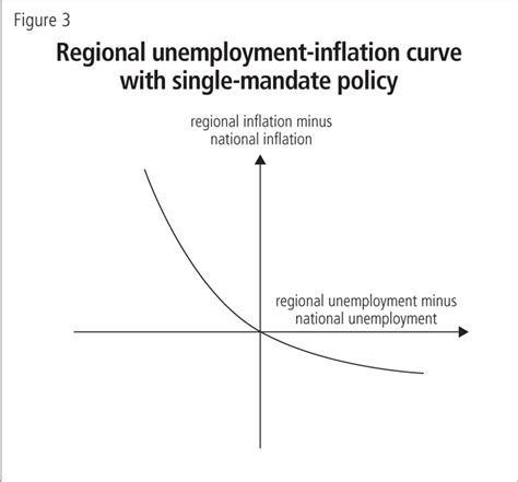 research paper on inflation in india research paper on inflation and unemployment in india