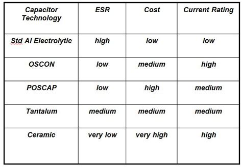 output capacitor selection for buck converter output capacitor selection for buck converter 28 images inductor selection for buck boost
