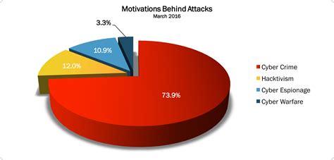 attack statistics march 2016 cyber attacks statistics hackmageddon