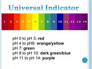 ph color chart indicators