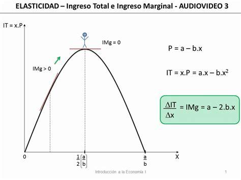 total si鑒e 20 elasticidad ingreso total e ingreso marginal