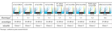 coefficient thermique vitrage at home bonnes r 232 gles de l isolation en 206 le de france