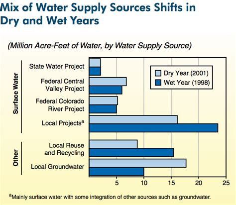 Legislative Analyst S Office by California S Water Supply Can Fluctuate By 40 Million Acre