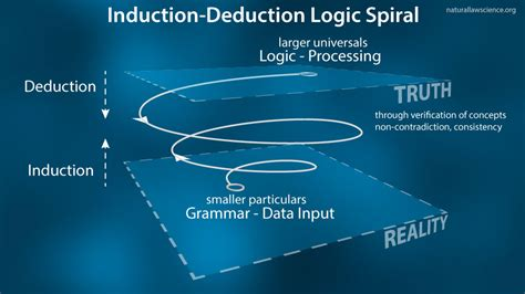 principle of induction and deduction logic language and reality pt 5 steemit