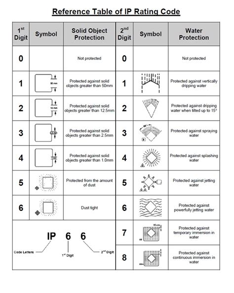 Ip Table by The Reference Table Of Ip Rating Codes Guides